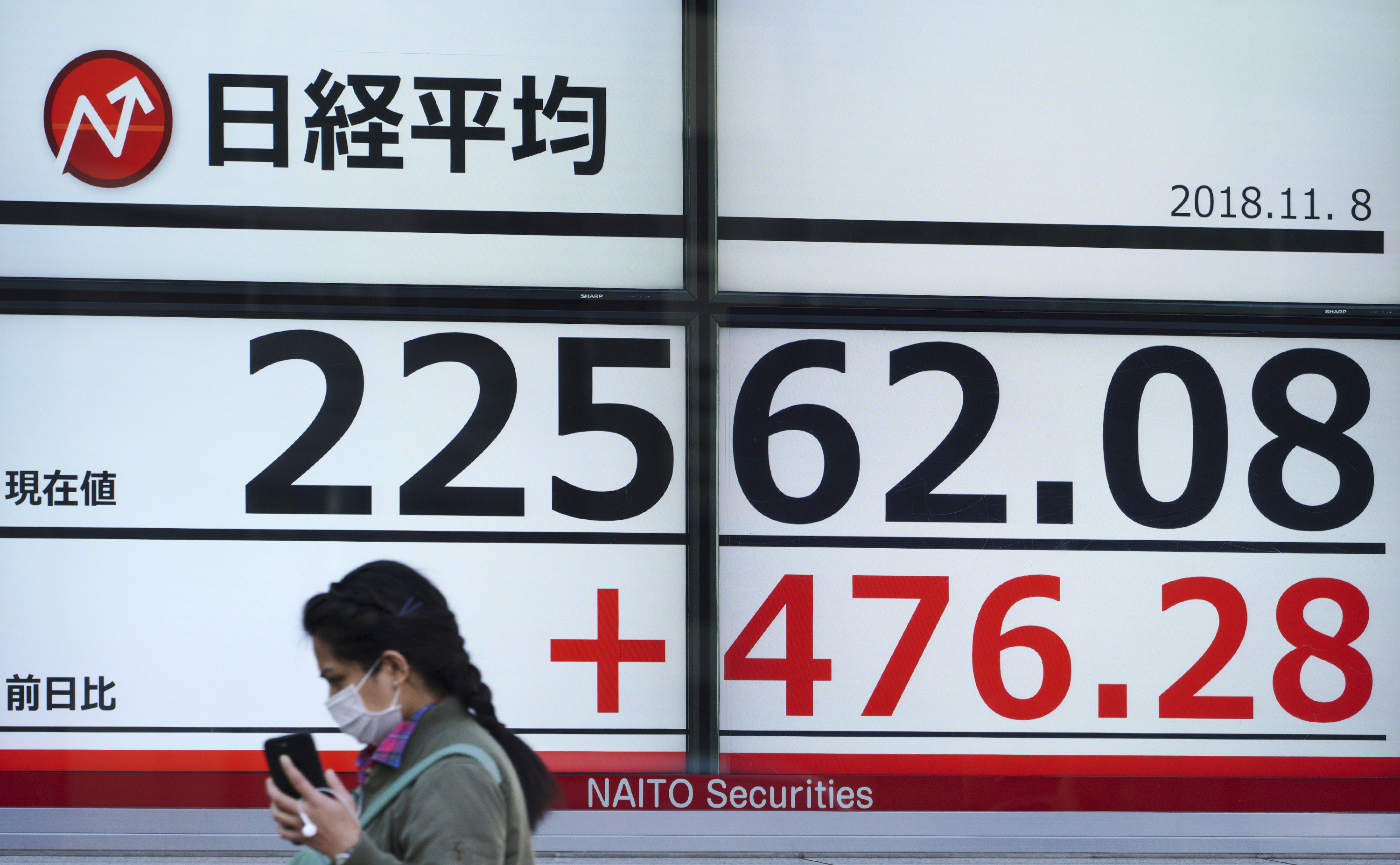 A woman walks past an electronic stock board showing Japan's Nikkei 225 index at a securities firm in Tokyo Thursday, Nov. 8, 2018. Asian markets rose on Thursday after the U.S. midterm elections went as expected, soothing fears of a sudden shift on trade and economic policies. (AP Photo/Eugene Hoshiko)