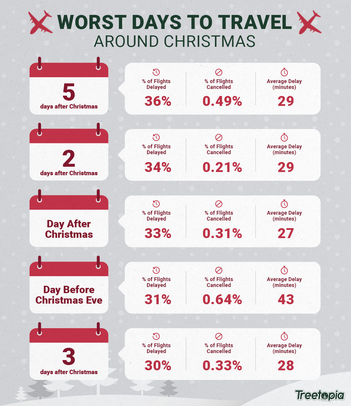 Best and worst airports for Christmas travel   Don\'t Miss This ...
